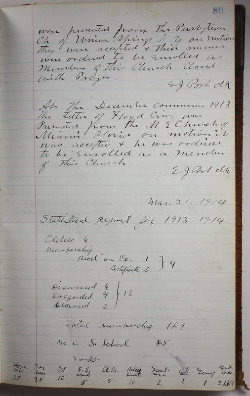 Sessional Records of the 1st Presbyterian Church of Trenton Delaware County Ohio 1873-1937 (p. 93)